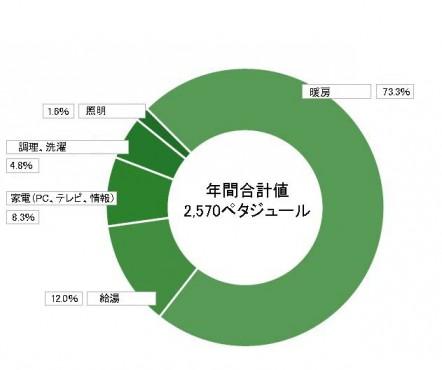 Energieverbrauch DE auf japanisch