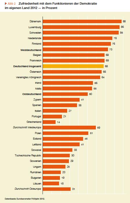 民主主義が機能しているかどうかについての満足度国際調査(2012年)