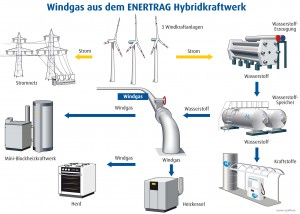 Enertrag Windgas131021.cdr