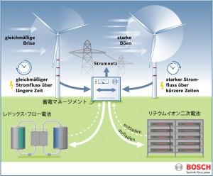 Bosch Management