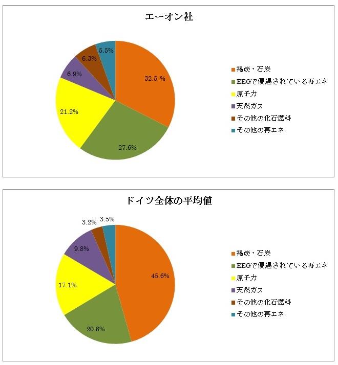 電力源内訳の比較