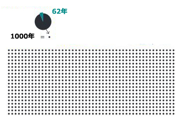 20x50x1000年=100万年