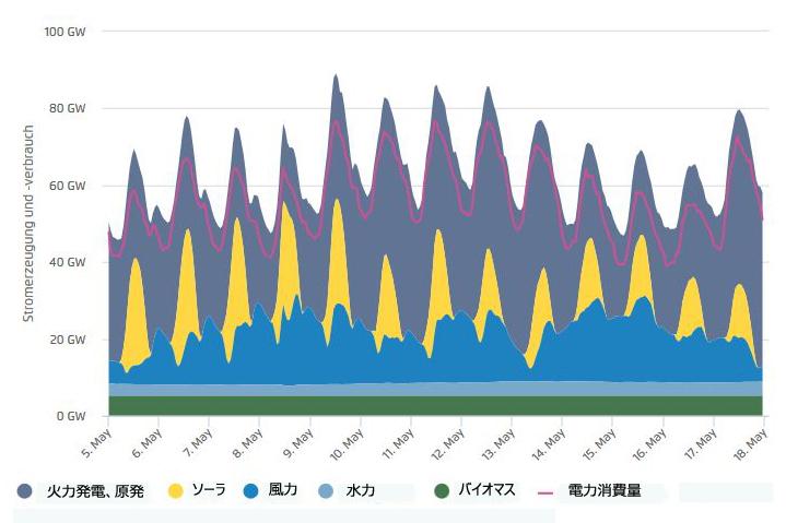 5月5~18日までの発電量と電力消費量